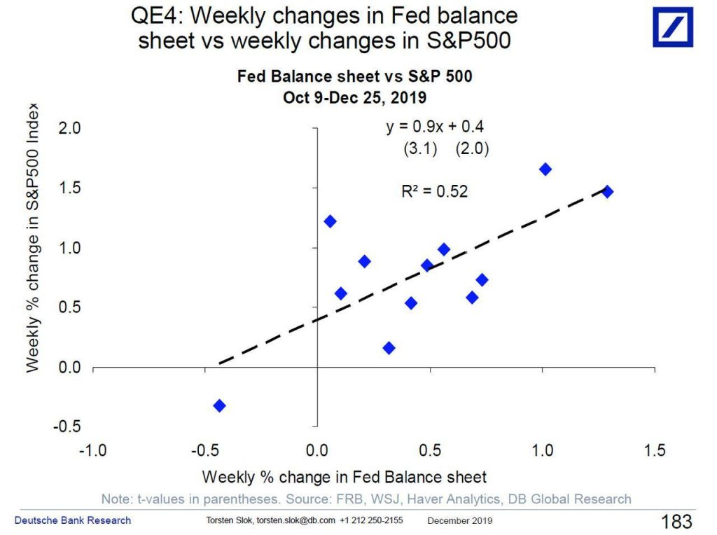 Weekly changes in Fed Balance Sheet vs weekly changes in S&P 500