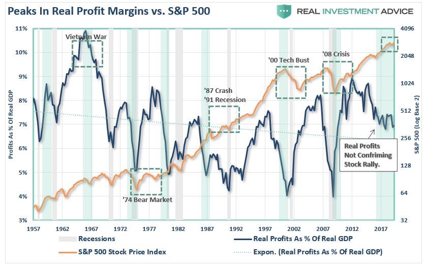 Real Corporate Profits vs S&P 500