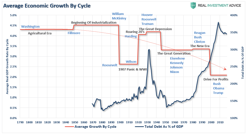 US GDP-Growth-Cycle-President