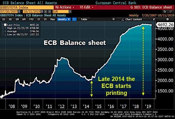 The Fed & ECB's QE