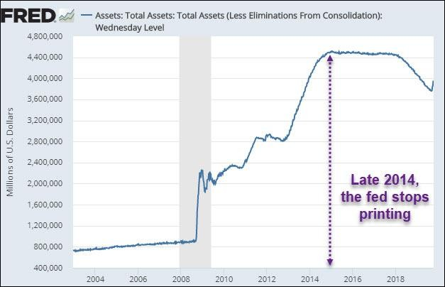 The FRED Asset